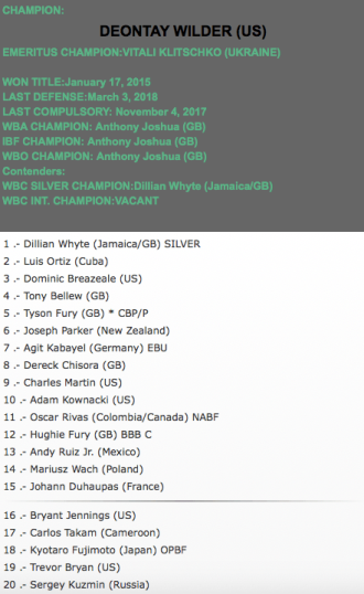 WBC Heavyweight Rankings