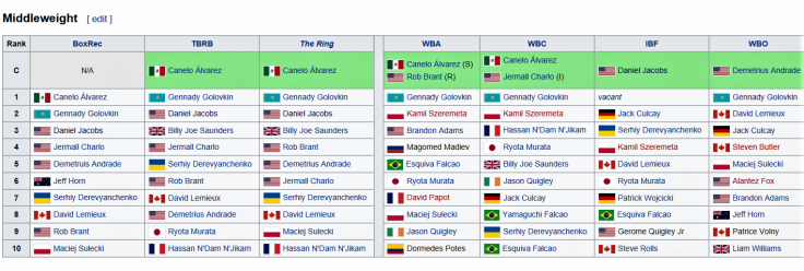 Middleweight Rankings